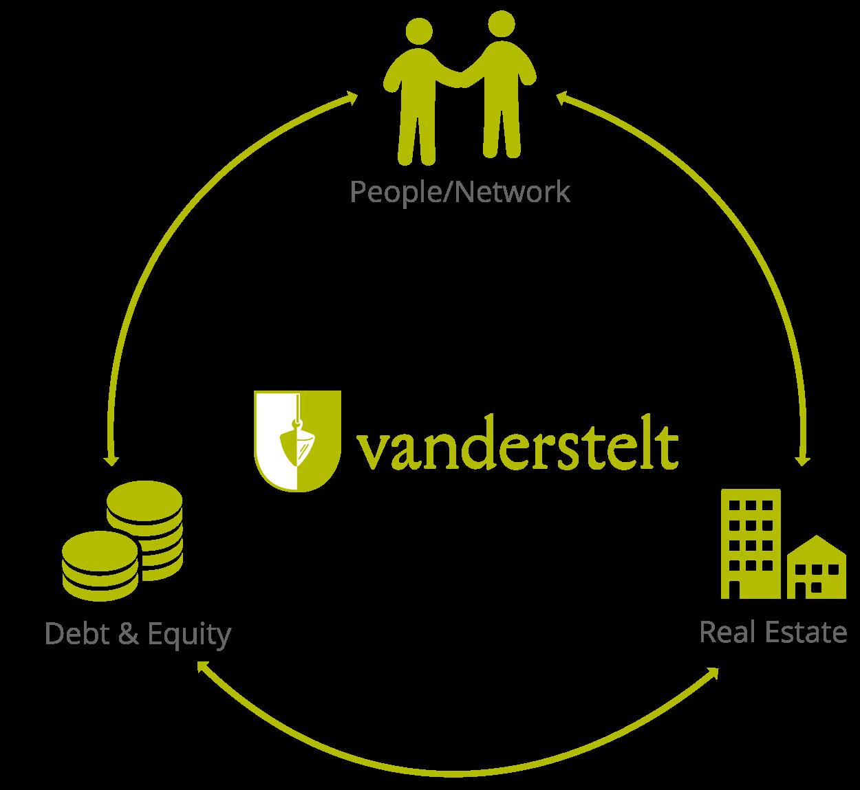 VANDERSTELT - Circle Diagram