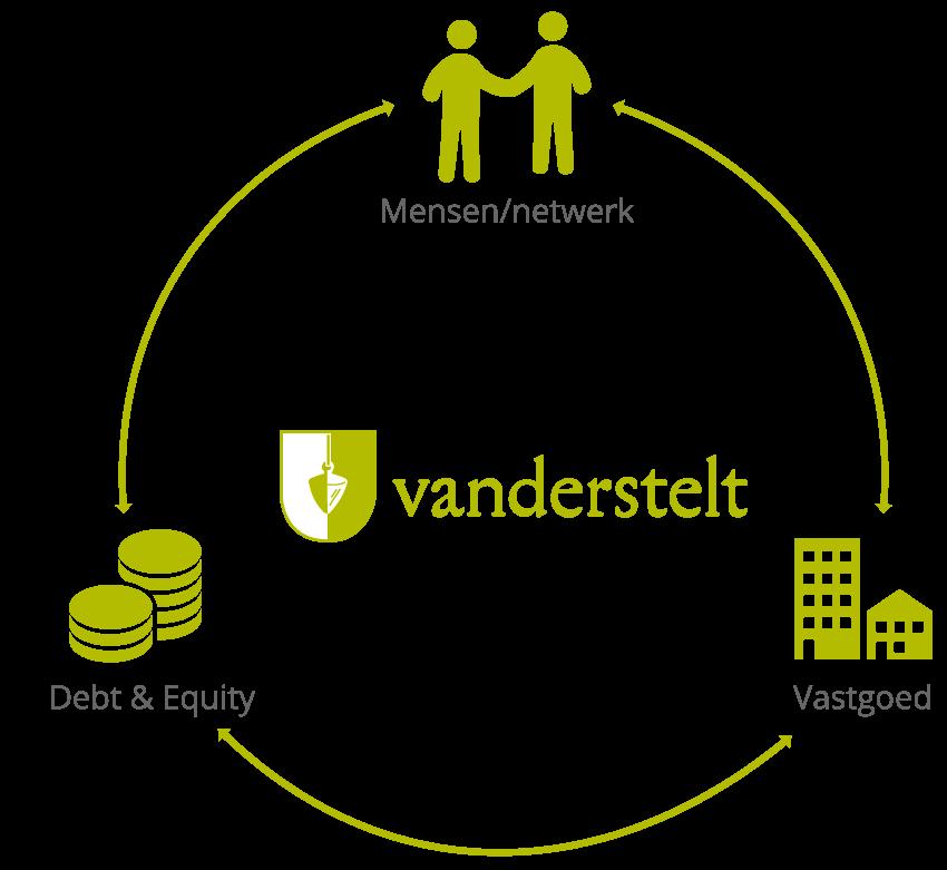 VANDERSTELT - Cirkel