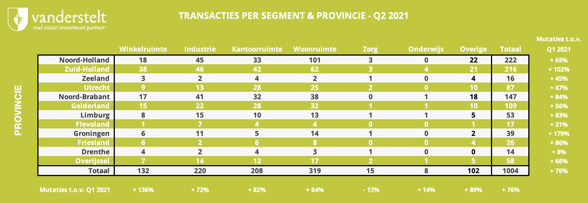 VANDERSTELT - Segment Q2 2021